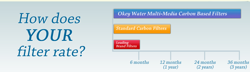 How does your water filter rate?